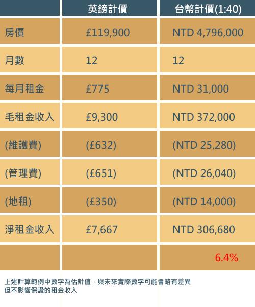 英國住宅投資試算