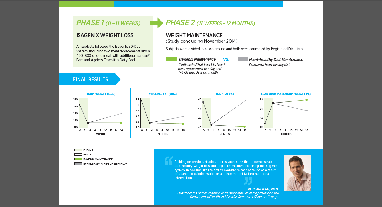 isogenix, isagenix cleanse, weight loss naturally