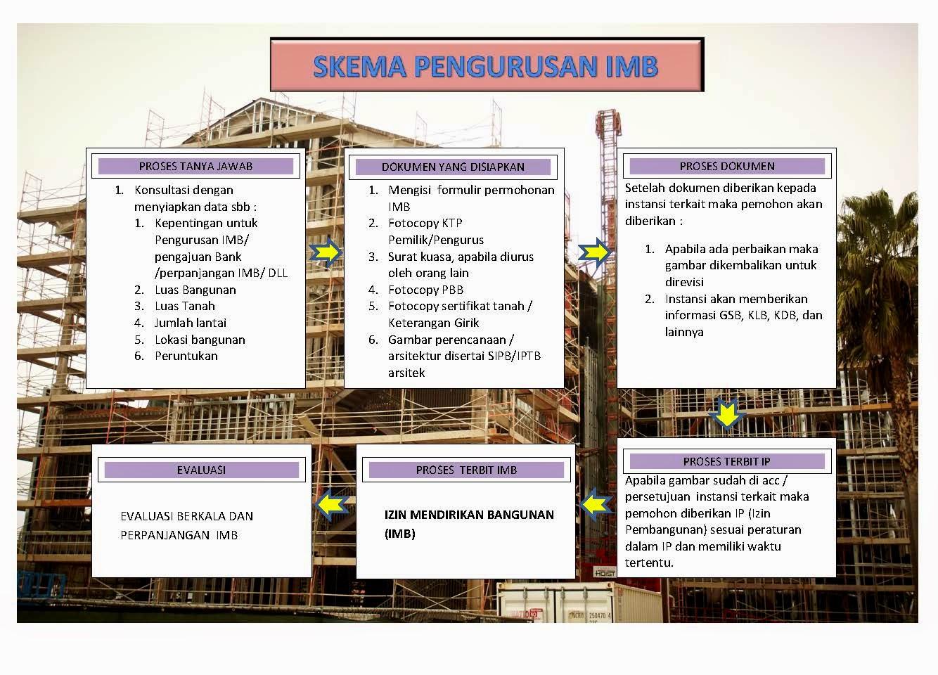 Pengurusan Imb Laik Fungsi Properti Sondir Jogja Jasa Perijinan Legalitas Pengurusan Imb Ijin Membangun Bangunan