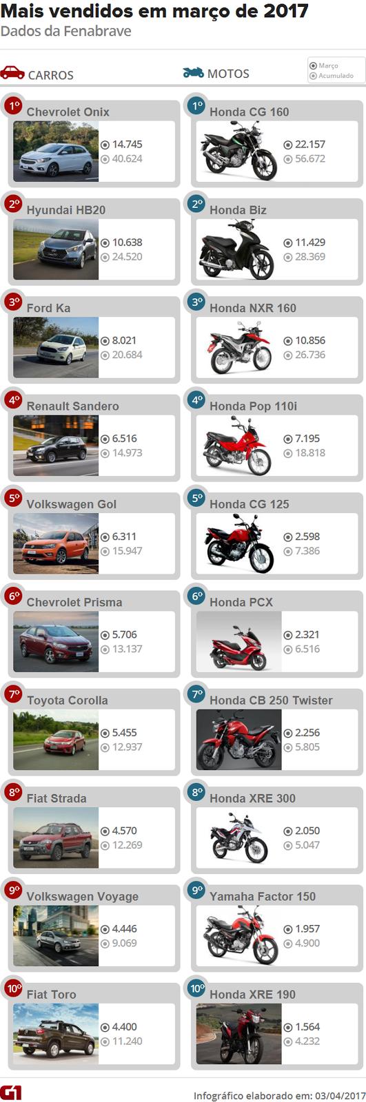 Veja 10 carros e 10 motos mais vendidos em março de 2017