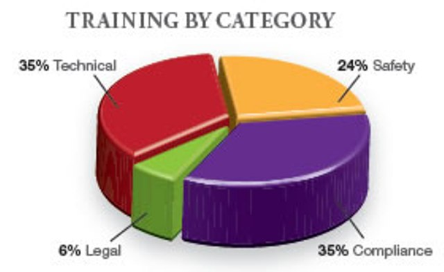 Employee Training By category