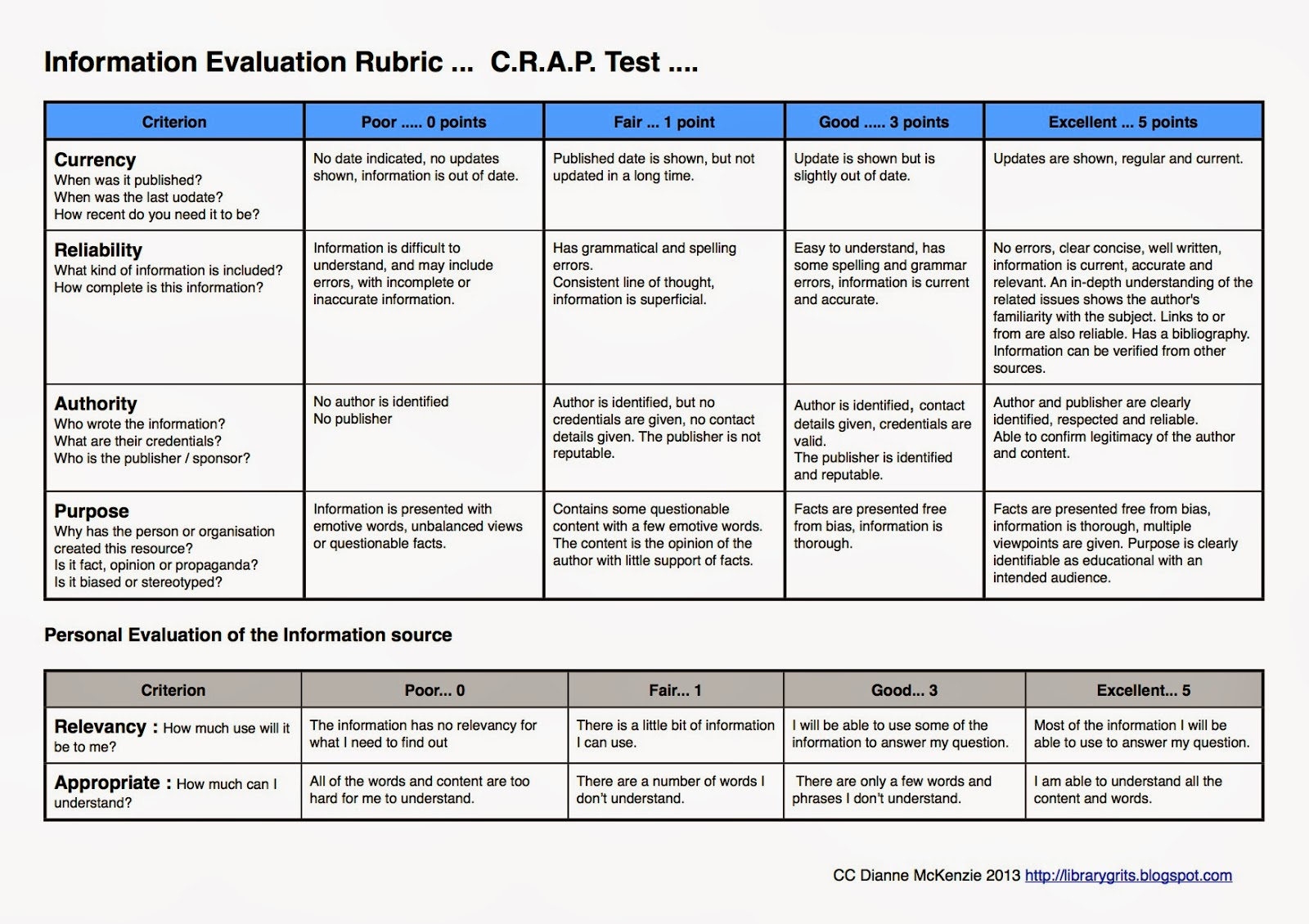 Library Grits The C R A P Test Rubric