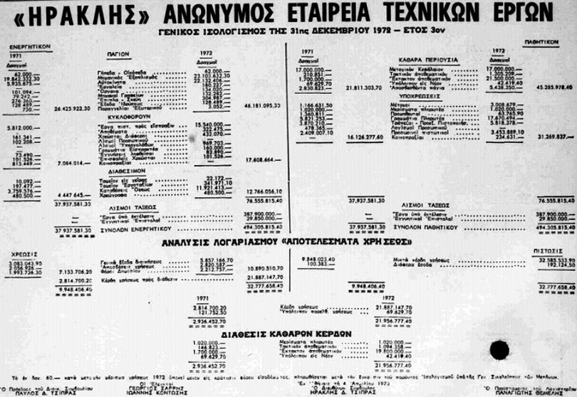 Οι-Δουλειές-των-Παύλου-και-Ηρακλή-Τσίπρα-στα-Χρόνια-της-Δικτατορίας-2