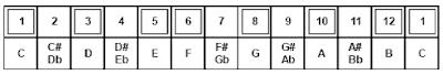 susunan_formula_nada_chord