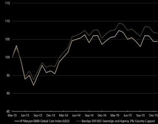 indici di performance titoli di stato paesi emergenti