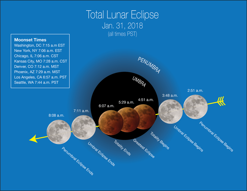The moonset times of total lunar eclipse in the United States