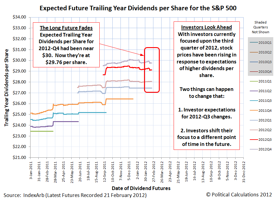 Expected Future Trailing Year Dividends per Share for the S&P 500, as of 21 February 2012