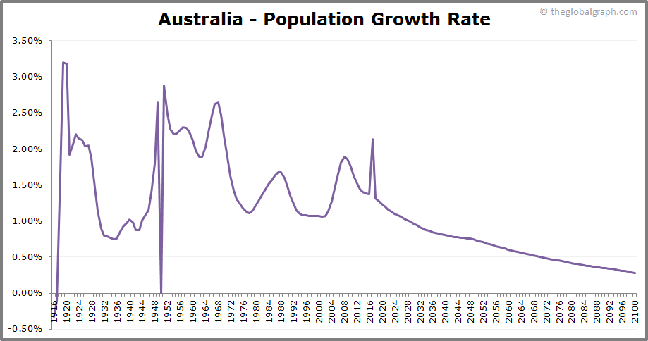 Australia  Population Growth Rate