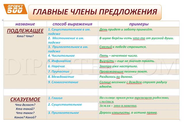 Главные члены предложения - плакат - наглядное пособие по Русскому языку
