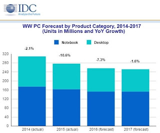 PC market: IDC, the decline will be more pronounced in 2016