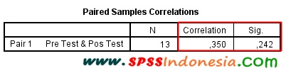 "Interpretasi Tabel Output ""Paired Samples Correlations"""