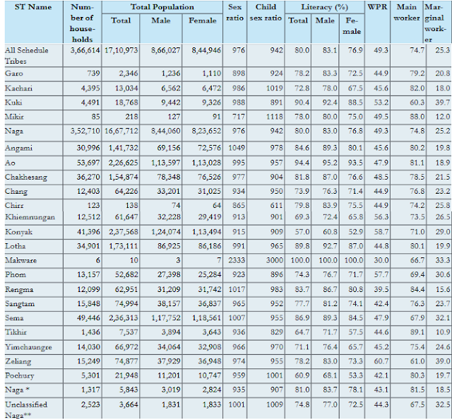 Statistical Data of Scheduled Tribes of Nagaland/Source: Ministry of Tribal Affairs