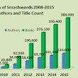 Smashwords Year in Review 2015 and Plans for 2016