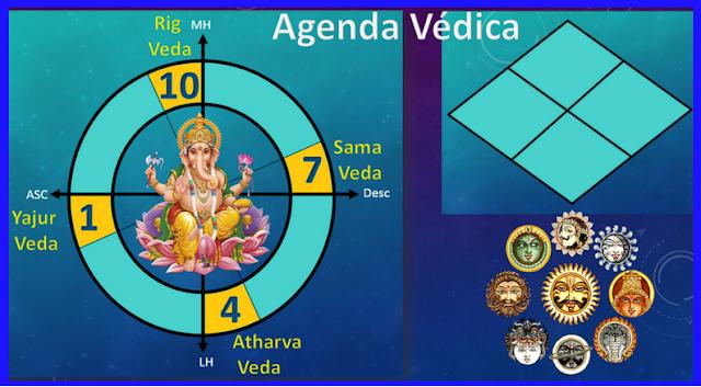 jupiter escorpio 2017, jupiter escorpio signos de agua,  astrologia vedica 2017, carta natal vedica, astrologos vedicos