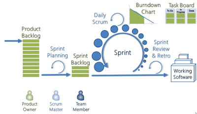 free Agile and Scrum courses for Java programmers