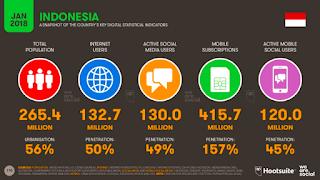 pengguna medsos di indonesia