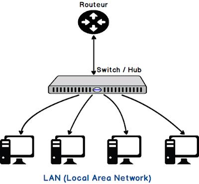 Différence entre LAN et VLAN
