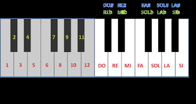 Octavas 3 y 4 de un teclado. En la octava 3 he puesto números a las teclas (del 1 al 12). En la octava 4 he puesto los nombres de las notas en cada tecla
