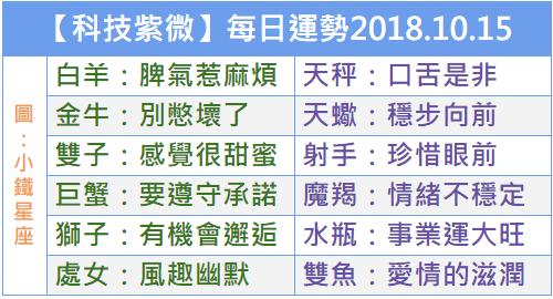 【科技紫微】每日運勢2018.10.15