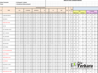 Format, Analisis, Ulangan, Harian, Kurikulum 2013, Analisis, Nilai, Pengetahuan, Excel,