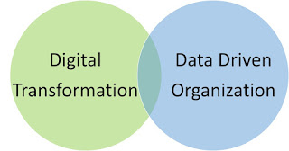Align Digital Transformation and Data Driven Organization