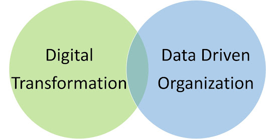 Five ways to align digital transformation with data-driven practices