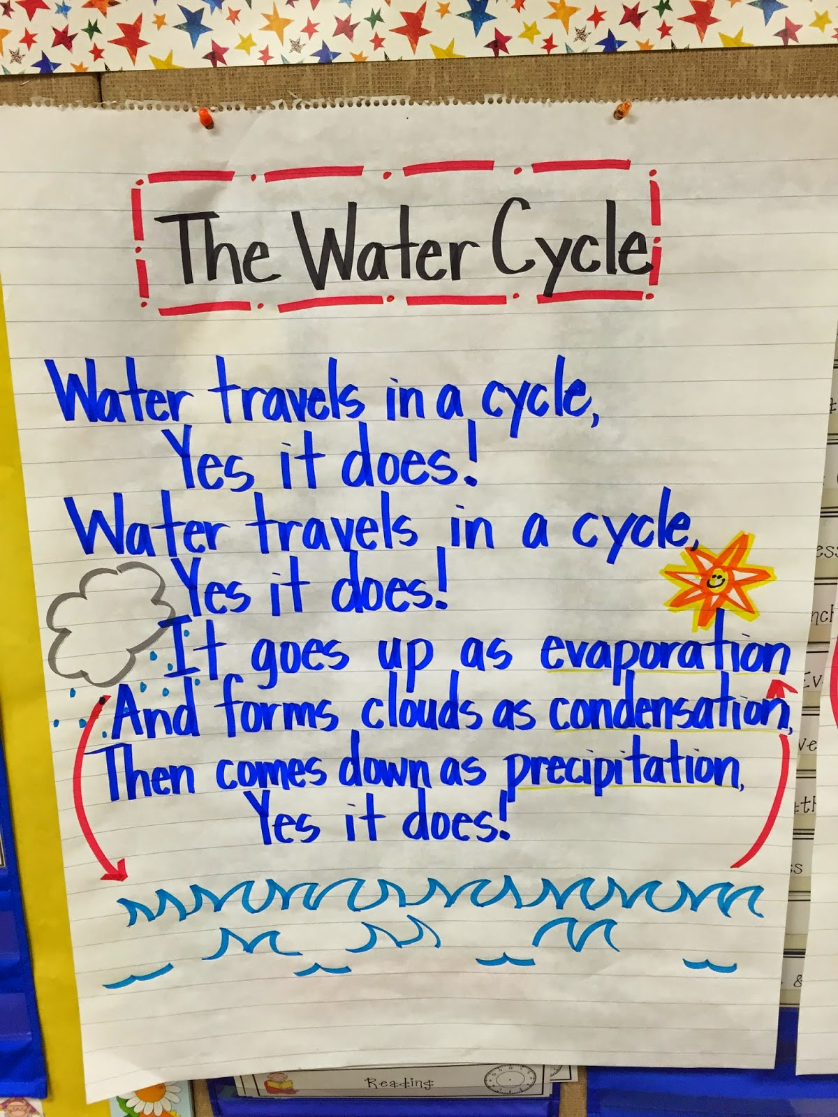 We started by introducing some sweet song and making  chart as class to introduce the water cycle also first grade fanatics rh firstgradefanaticsspot