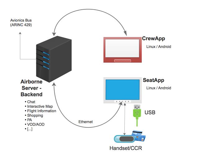 IFE01 - Software IFE utilizzato dalle compagnie aeree hackerato!