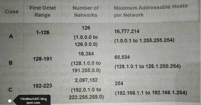 internet protocol version 4 ke protocol