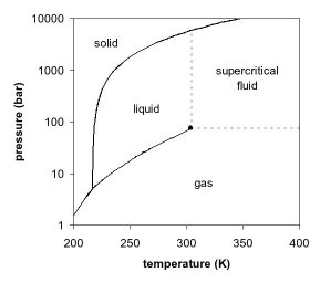 co2 phase diagram (from wikipedia)