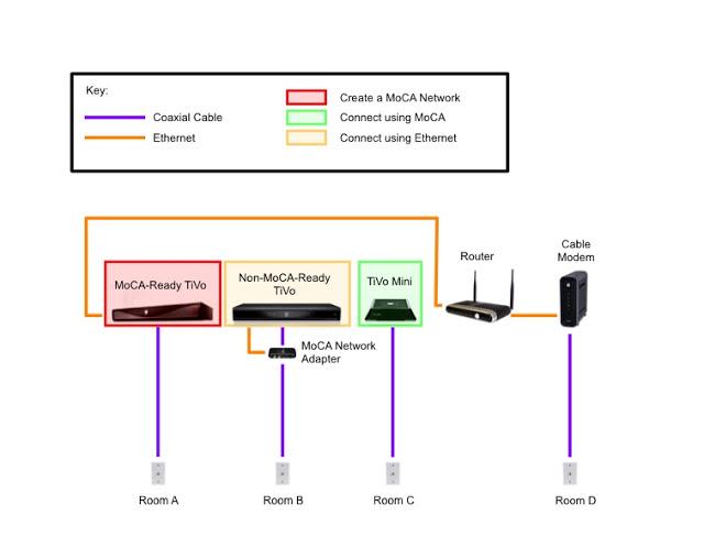 Brilliant Tivo Wiring Diagram Basic Electronics Wiring Diagram Wiring 101 Capemaxxcnl