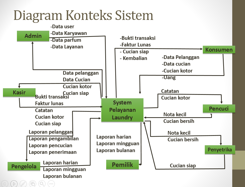 Data flow diagram laundry anggun kasturi diagram hipo ccuart Images