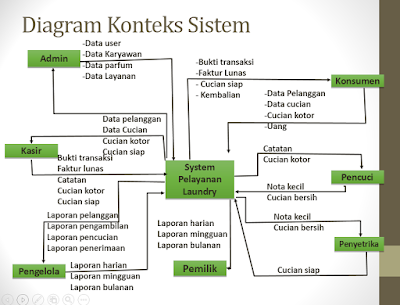 81 diagram arus data level 1 diagram data arus 1 level diagram data diagram level arus 1 kasturi laundry diagram anggun flow data ccuart Choice Image
