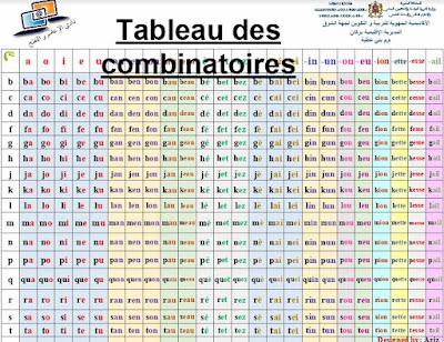 Tableau de combinatoire en français
