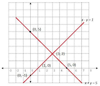 Cara Menyelesaikan Soal SPLDV Dengan Metode Grafik