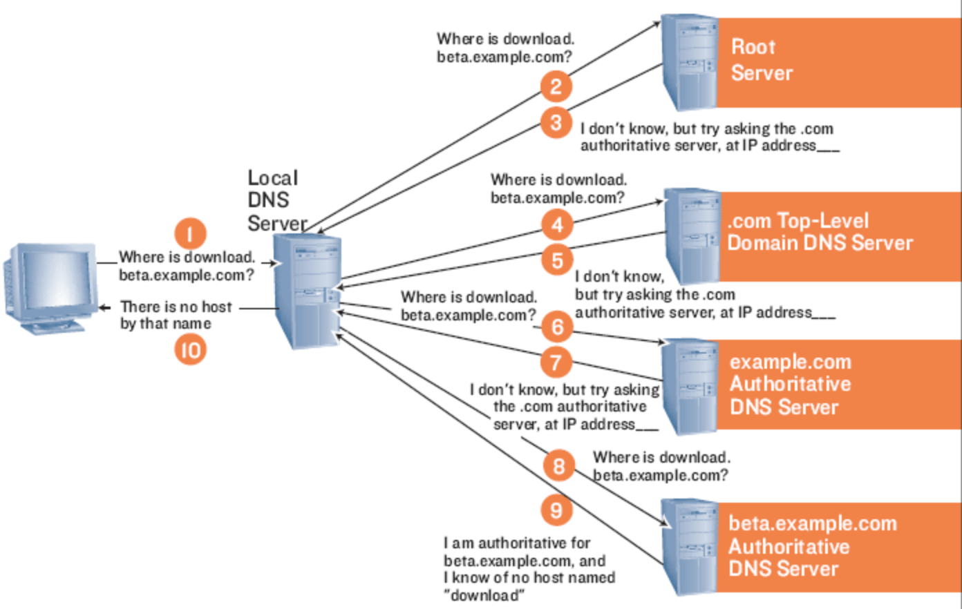 DNS- Domain Name Server - Route XP Networks Private Limited