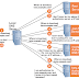 DNS- Domain Name Server