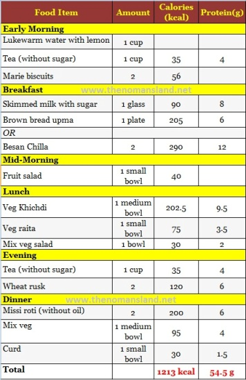 Marvelous 1200 Calorie Diet Chart