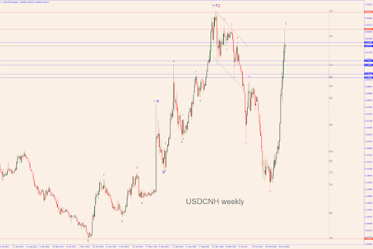 The USDCNH to top soon?