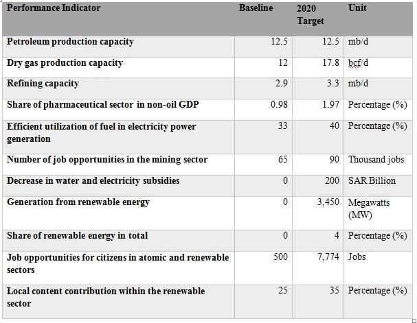 Table 2: 2020 energy sector targets in the NTP [24]
