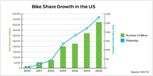 U.S. bike share growth (2010 - 2016)