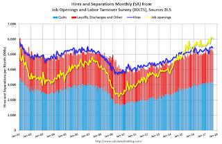 BLS: Job Openings Decreased Slightly in August