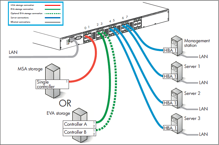 zoning commands in Brocade fabric switch | Process for
