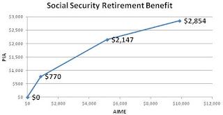 Welfare Plan For Your Retirement Now