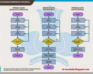 Diagram Pengelolaan Verval PTK