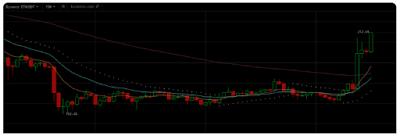 Der Kurs von Ethereum und Ripple stieg in 5 Minuten um 10%, der Markt erholt sich?