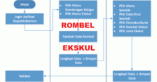 Cara Membuat Rombel Ekskul Dapodik dejarfa.com