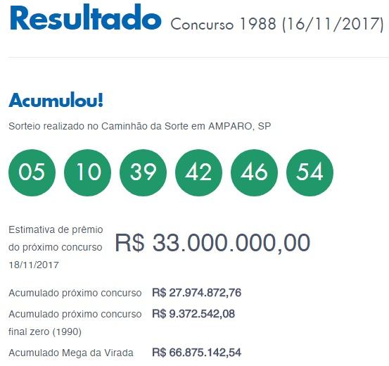 Mega Sena 1988 acumula e concurso 1989 sorteia R$ 33 no sábado