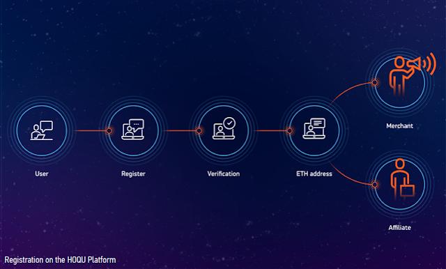 [HOQU] Merubah Era Marketing Menjadi Lebih Transparan dengan Blockchain