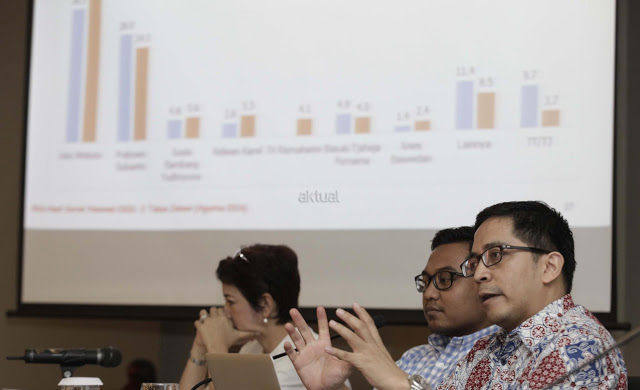 Survey CSIS: Rakyat Puas dengan Jokowi, Pengamat: Pencitraan via Survey, Cara yang Sok 'Ngilmiah'